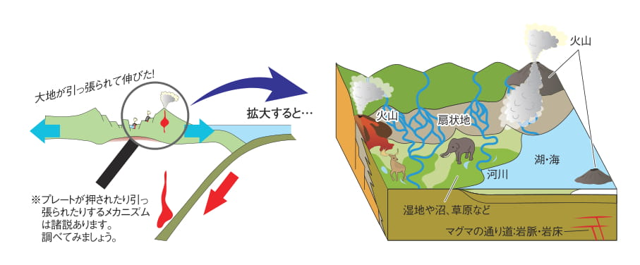 日本海形成の時代(地下)