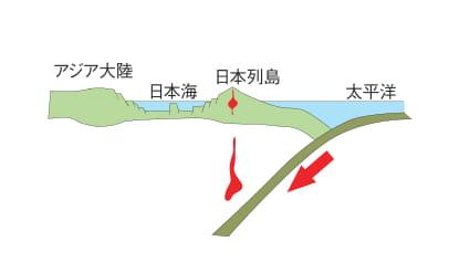 日本列島成立と現在(地下)